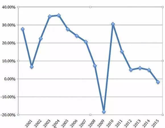 激荡20年:跨境电商来路与去向