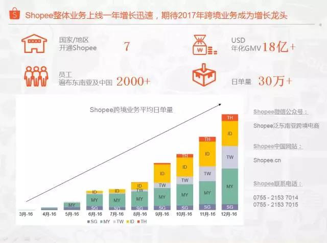 移动社交购物平台Shopee,强势进入东南亚+台湾市场靠的是什么?