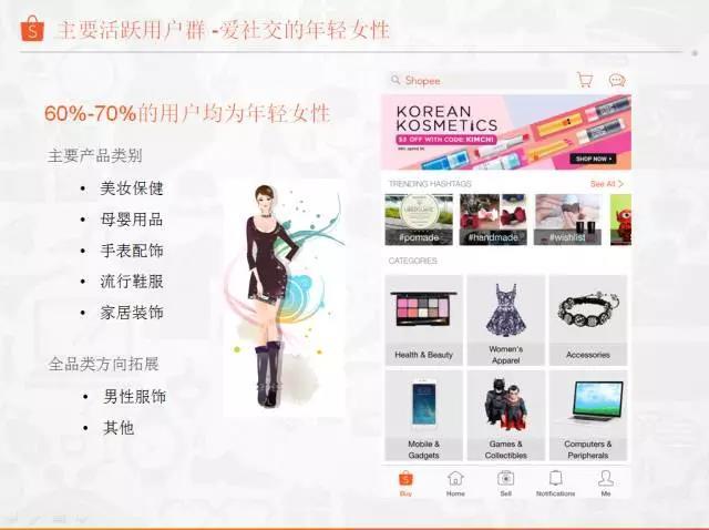移动社交购物平台Shopee,强势进入东南亚 台湾市场靠的是什么?