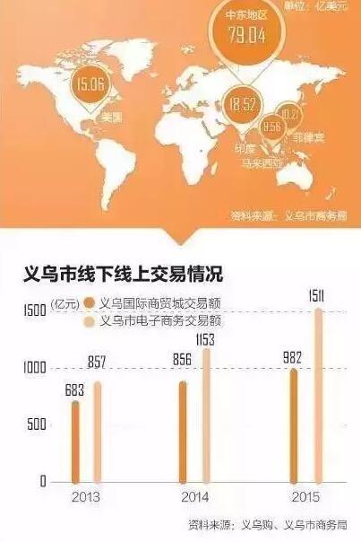 从全球最大的小商品集散中心,到如今8000家商店倒闭,义乌经历了什么?