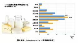 澳洲多类乳制品出口激增 中国对澳特定乳品需求暴增