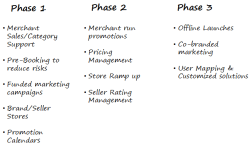 关于Paytm的选品建议+平台解析,肯定有你想要的