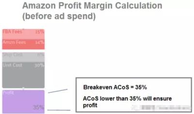 亚马逊PPC广告的打法要点,你知道多少