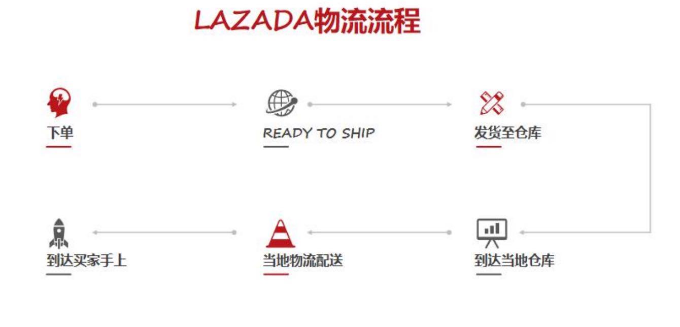 lazada运费怎样核算,物流情况分享